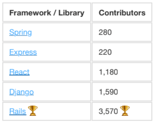 Comparison of Frameworks and Libraries and how many contributors each has. Rails has the most at 3570